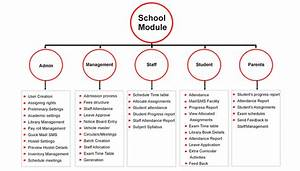 The Open Source School Management System Saves Time  Money And Effort