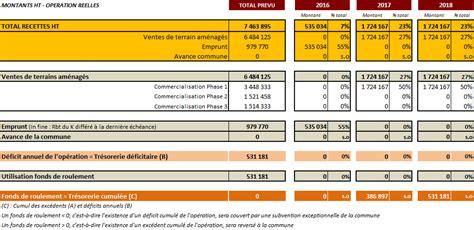modele plan de financement bilan financier et plan de financement des zones d