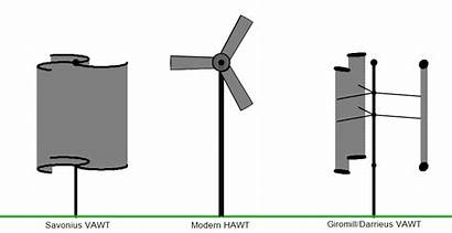Hawt Farm Windmills Turbine Vertical Axis Offshore