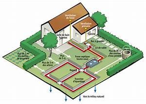 Fonctionnement Fosse Septique : fosse toutes eaux ~ Premium-room.com Idées de Décoration