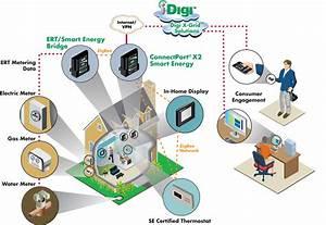 Network Diagram  U2014 Digi
