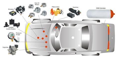 Cng Car Fitting Diagram
