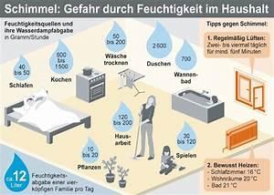 Feuchtigkeit In Wänden : richtig heizen l ften schimmel vorbeugen heizkosten sparen ~ Sanjose-hotels-ca.com Haus und Dekorationen