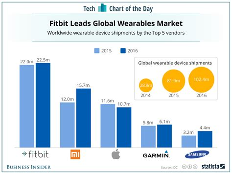fitbit is still the leader in wearables but it s losing its grip business insider