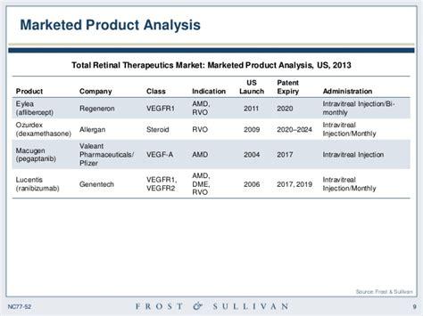 Analysis of the US Retinal Therapeutics Market