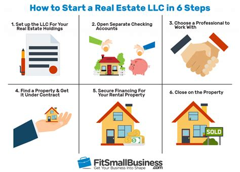 How to Start a Real Estate Holding Company or Real Estate LLC