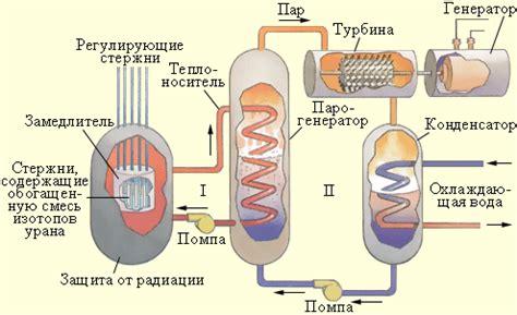 Как работает ядерный реактор?