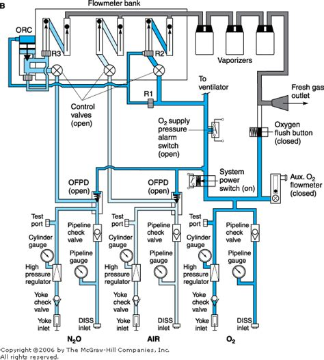simplified internal schematic   anesthesia machine