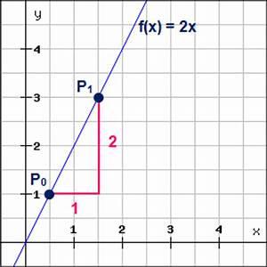 Steigung Lineare Funktion Berechnen : differentialrechnung ableitungsregeln beispiele ~ Themetempest.com Abrechnung