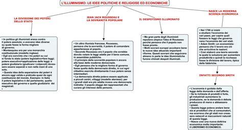 L Illuminismo In Breve L Et 192 Dell Illuminismo 1 Spazio2h2011