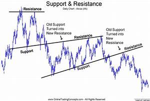 How Can Find Out Support Level And Resistance Level Of A Stock In Nse Or Bse