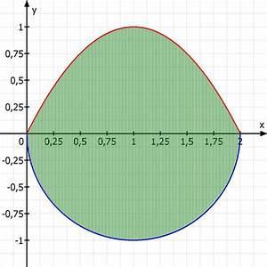 Schwerpunkt Berechnen Physik : fl che schwerpunkt der fl che berechnen zwischen den kurven y 1 x 1 und y 1 x 1 ~ Themetempest.com Abrechnung