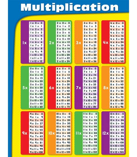 Multiplication Fact Chart Table  Car Interior Design