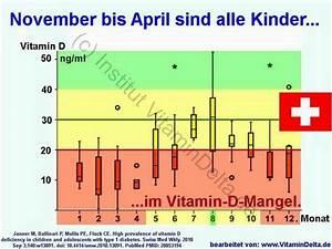 Vitamin D Spiegel Berechnen : rachitis vitamin d mangel bei kindern ~ Themetempest.com Abrechnung