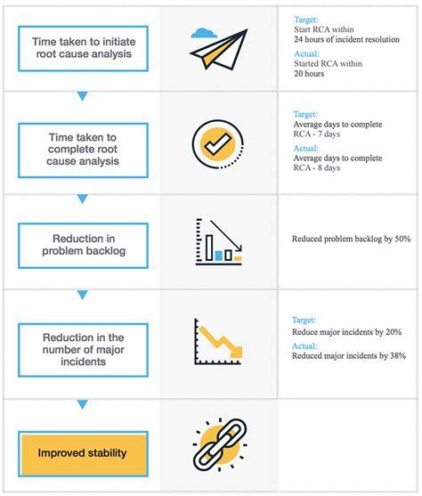 desk metrics kpis  measure performance