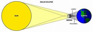 Solar Eclipse Faq
