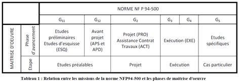 bureau etude geotechnique carnet d 39 un géotechnicien comprendre la norme nfp 94 500