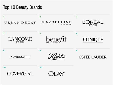 Top 10 Beauty Brands In Digital  The Daily  Gartner L2