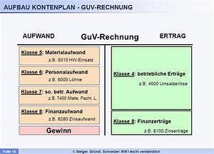 G V Rechnung : buchf hrungspflicht d o p p e l t e b u c h h a l t u n g ~ Themetempest.com Abrechnung