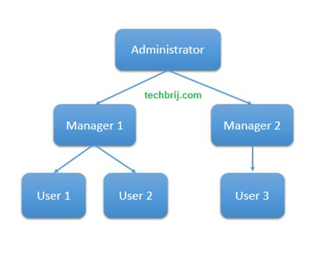 dynamic forms for sharepoint 2013 sharepoint 2013 approval workflow with dynamic approvers