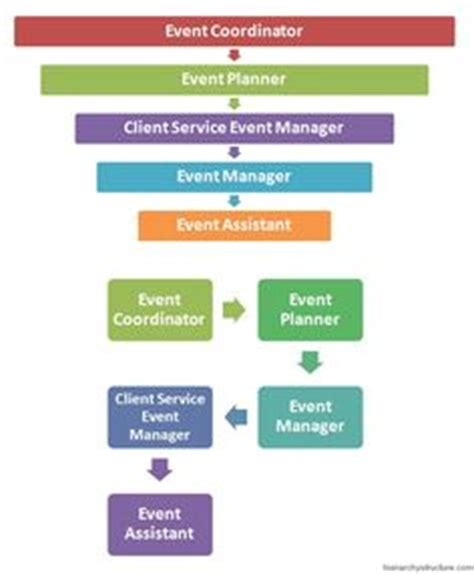 end of letter exle of organisation chart for event management team 23774