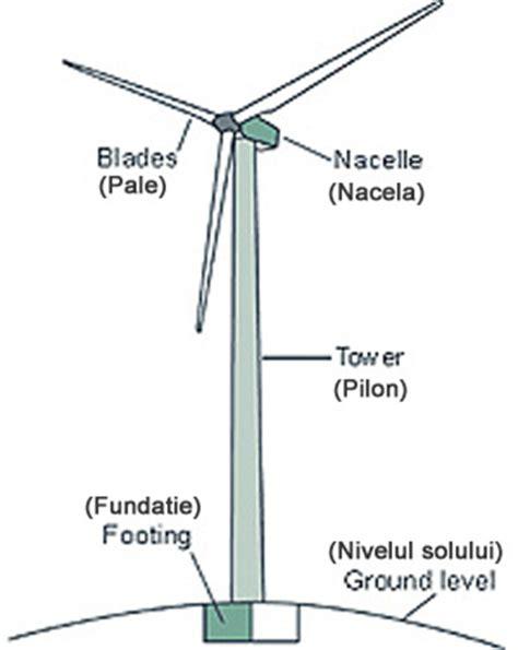 Устройство и принцип работы ветрогенератора . Электрика в доме