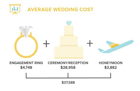 how much does the average engagement ring cost screener