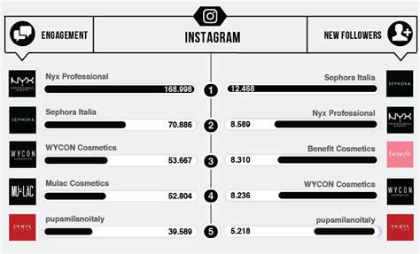 si鑒e social sephora avon e pupa i migliori brand su nyx professional e sephora su instagram