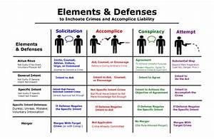 Inchoate Crimes Elements  U0026 Defenses