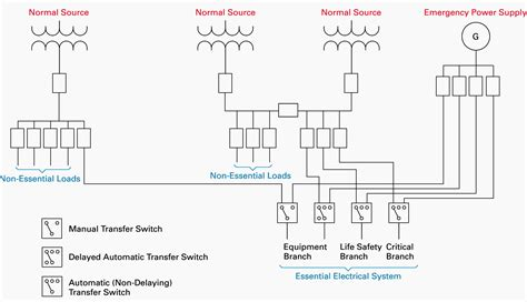 electrical design of healthcare facilities essential system requirements eep