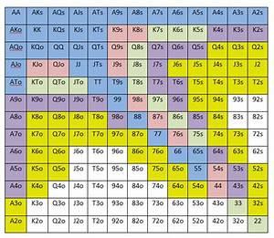 Best Poker Hand Chart The Chart