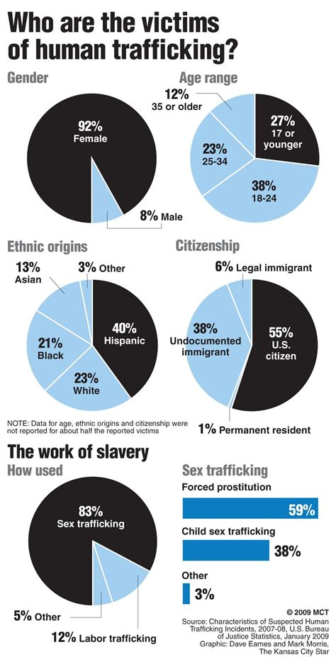 The Victims Of Human Trafficking The Northerner