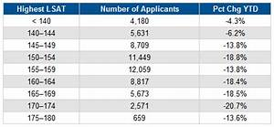 Harvard Is Still Hard To Get Into: LSAT Scores At Top Law ...