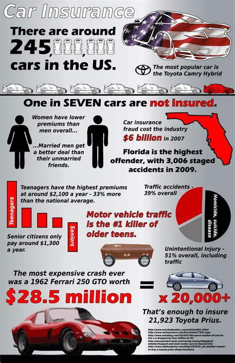 facts about scr autos post us car insurance facts upstate 39 s choice insurance