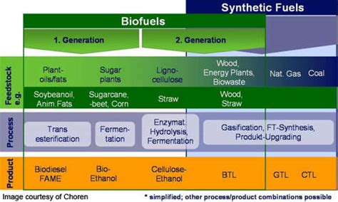what s holding biofuels back