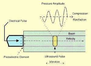 Ultrasound Production And Interactions