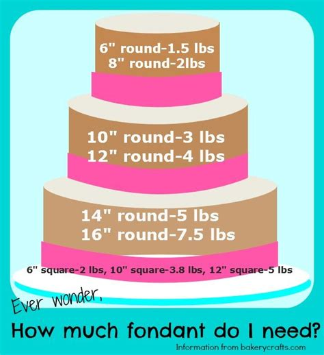 how much does it cost to cover a patio 1000 ideas about fondant cake prices on cake