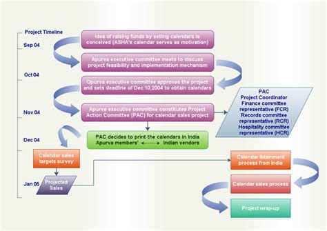 process flow diagram an introduction businessprocess