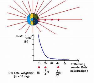 Masse Der Sonne Berechnen : abnahme der gravitationskraft mit der entfernung ~ Themetempest.com Abrechnung