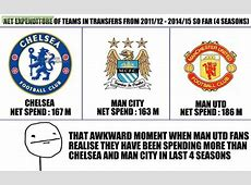 Manchester United has spent more money on transfers than