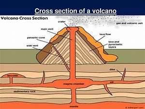 Earth Volcano Diagram