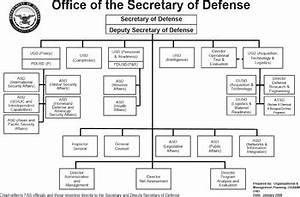 United States Department of Defense - Wikipedia