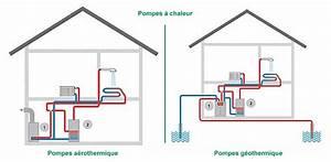 Pompe A Chaleur Chauffage Au Sol : verbrugghe nergies nouvelles et renouvelables solaire ~ Premium-room.com Idées de Décoration