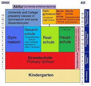 Elementary and Primary Education in Germany – German Culture