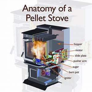 Anatomy Of An Intelligent Pellet Stove