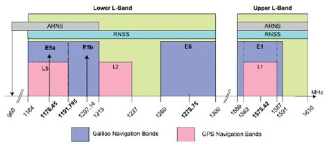 Galileo Frequency Bands