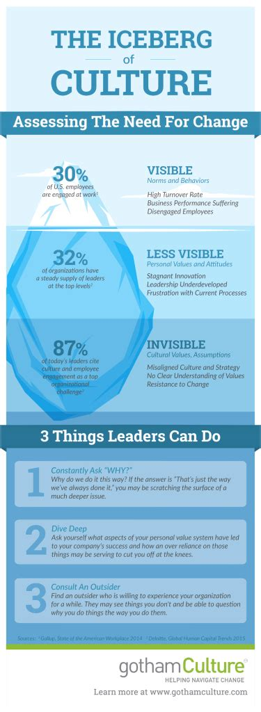 iceberg organizational culture infographic gothamculture