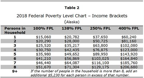 federal poverty line table affordable care act subsidies the premium tax credit in