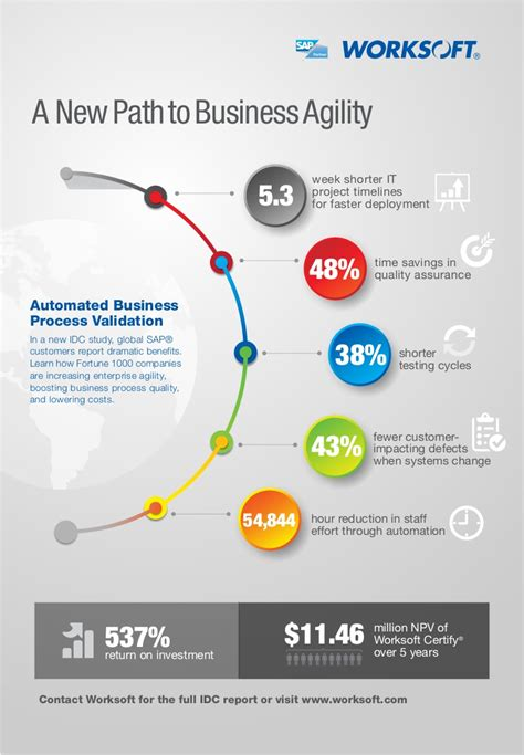 idc report infographic  roi  automated business