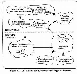 Soft Systems Methodology Diagram Almac Co Uk